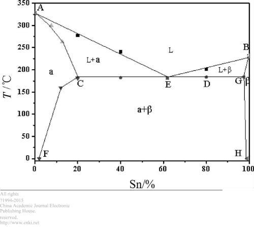山东老铅锡合金价格行情,查询较新的价格和老槐树2013年11月8日