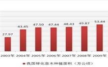 黑龙江绿化苗木市场分析