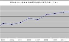 2005年全国主要林业有害生物发生趋势