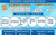 国务院印发《打赢蓝天保卫战三年行动计划》